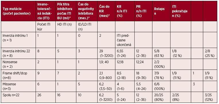 Imunotolerančná indukcia (ITI) u 22 pacientov s inhibítormi a úspešnosť liečby (kompletná a parciálna remisia) pri jednotlivých typoch mutácií génu <i>F8</i>