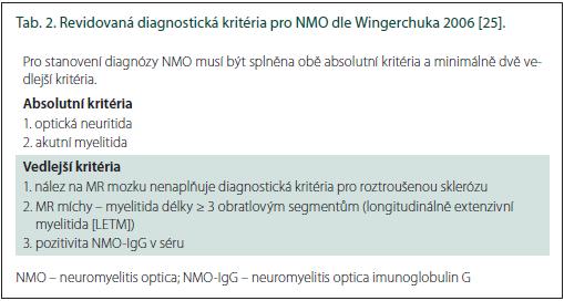 Revidovaná diagnostická kritéria pro NMO dle Wingerchuka 2006 [25].