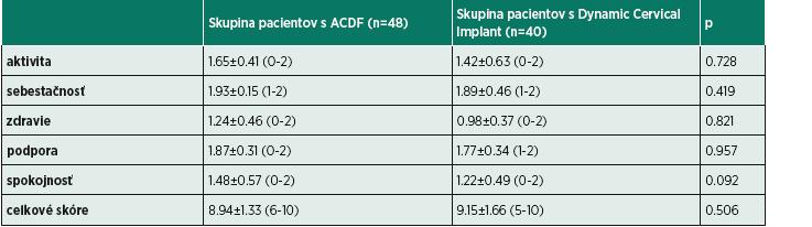 Výstupné výsledky dotazníka Spitzer u pacientov po operácii medzistavcovej platničky krčnej chrbtice.