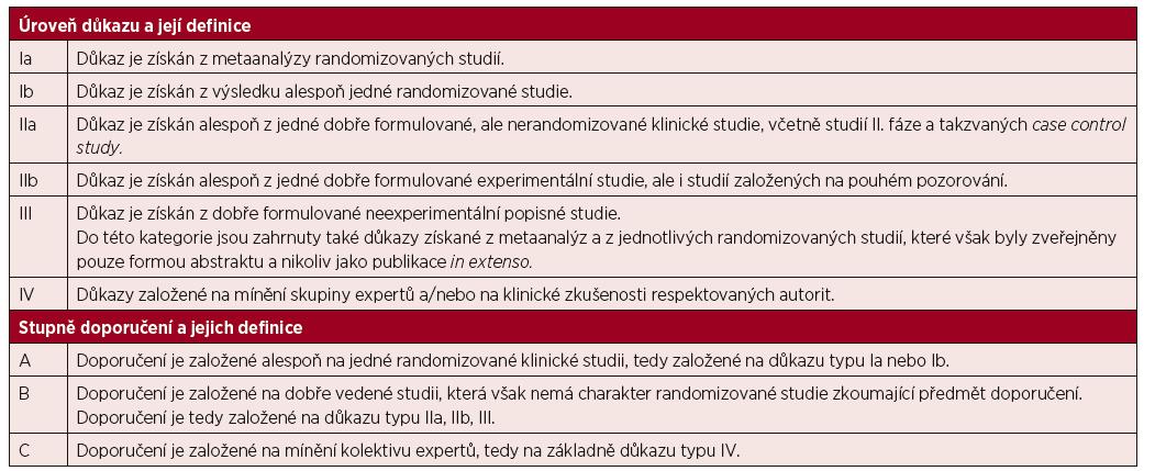 Úrovně důkazu a stupně doporučení používané ve směrnicích (guidelines) a principech medicíny založené na důkazech (evidence based medicine)