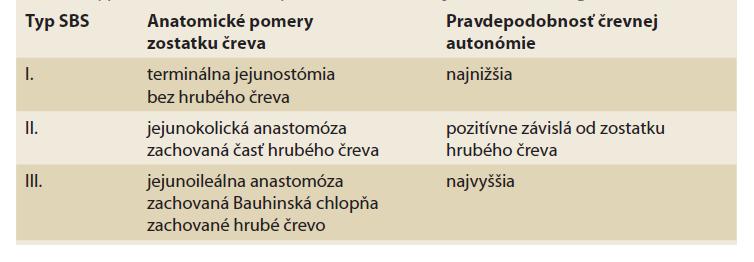 Typy syndrómu krátkeho čreva (SBS) [upravené podľa 2].<br> Tab. 1. Types of short bowel syndrome (SBS) [adjusted according to 3].