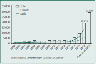 Úmrtí v USA způsobená syntetickými opioidy, převážně fentany‑ lem. Zdroj: Wikimedia Commons (CC BY 4.0)