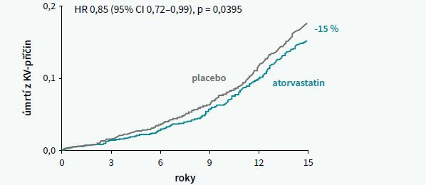 Vývoj KV-mortality u pacientů ze studie ASCOT podle přiřazené léčby v randomizované části studie. Upraveno podle [6]