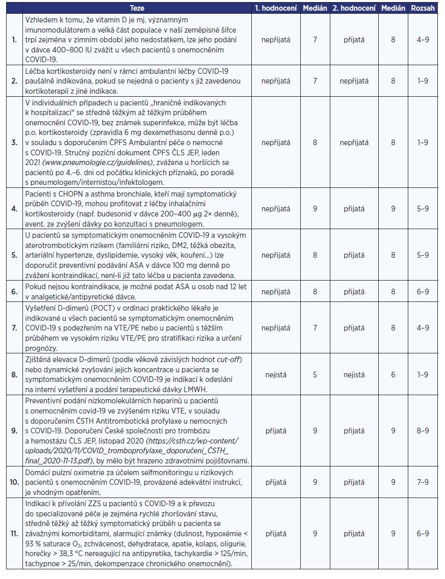 Seznam tezí s výsledky hodnocení v 1. a 2. kole, výsledným mediánem po 2. kole a rozsahem hodnocení