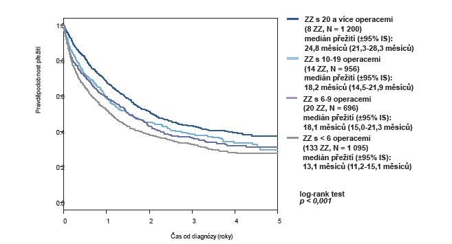 Zhoubné novotvary žaludku (C16): celkové přežití operovaných v letech 2009−2013 dle počtu provedených operací ve zdravotnických zařízeních (ZZ), 175 ZZ, N= 3974 operací<br> Graph 10: Malignant neoplasms of the stomach (C16): overall survival of operatedpatients in the years 2009–2013, based on thenumber of operations performed in medical facilities (MF), 175 MF, N= 3974 operations