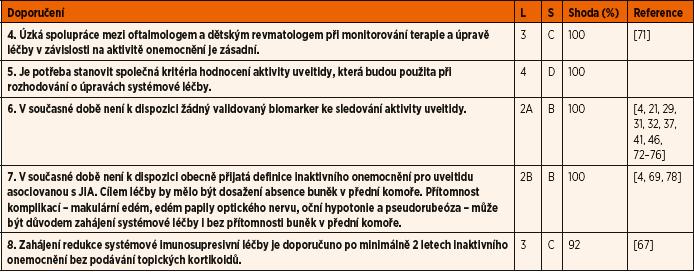Doporučení pro monitorování aktivity onemocnění.