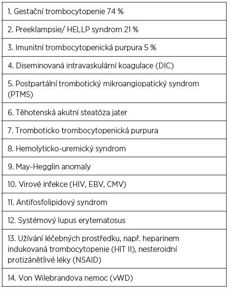 Příčiny trombocytopenie v těhotenství