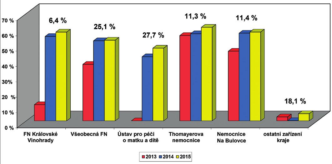 Screening sluchu novorozenců v Praze – počty porodů podle ÚZIS, počet vykázaných kódů screening sluchu novorozence (73028) v součtu od všech zdravotních pojišťoven. Průměrný počet porodů za jeden rok v regionu Praha je 18 659 dětí, hodnota nad sloupci uvádí relativní počet porodů dané porodnice v regionu Praha.