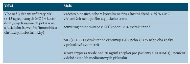 Diagnostická kritéria pro SM podle WHO
