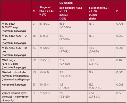Vliv alogenní transplantace krvetvorby provedené v první kompletní remisi onemocnění u vybraných ELN rizikových podskupin na celkové přežití nemocných