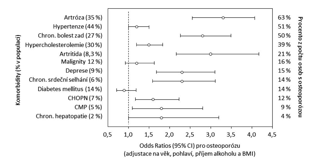 Pravděpodobnost denzitometricky dokumentované osteoporózy při komorbiditách u 4 961 mužů a 5 699 žen starších 50 let, z nichž 8,7% mělo prokázanou osteoporózu. Podle [45].