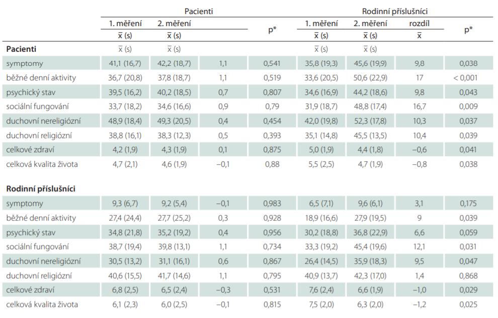 Porovnání rozdílu v hodnocení jednotlivých domén kvality života u pacientů i rodinných příslušníků zařazených do intervenčního a kontrolního souboru v prvním a druhém měření.