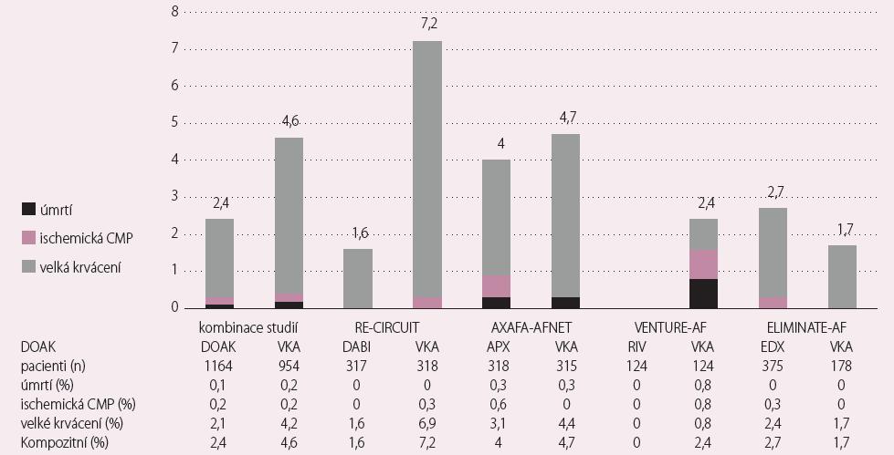 Incidence end-pointů ve studiích s DOAK. Nepřerušené podávání dabigatranu etexilatu, apixabanu, rivaroxabanu, edoxabanu v porovnání s nepřerušeným podáním warfarinu u katetrizační ablace fi brilace síní. Pro všechny studie byla použita defi nice velkého krvácení podle ISTH (International Society on Thrombosis and Haemostasis) [13].