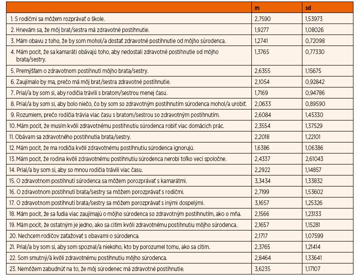 Priemerné skóre pre jednotlivé položky SPQ škály.