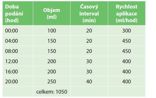 Rozpis intermitentního podávání enterální výživy<br> Tab. 2: Schedule of intermittent enteral feeding