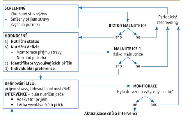 Schéma 1 Proces nutriční péče v geriatrii, přeloženo a upraveno dle ESPEN 2018