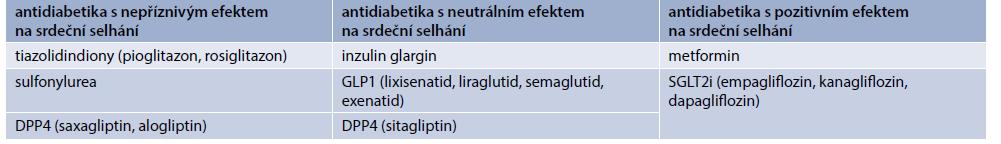 Schéma 1 | Mechanizmus účinku SGLT2. Upraveno podle [20–22]