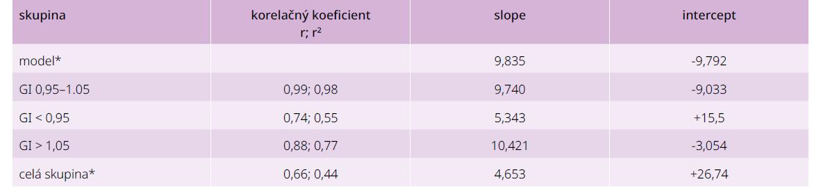 Korelačná analýza súvislosti medzi priemernou glykémiou a HbA1c podľa biokinetického modelu a u vyšetrených v závislosti od ich glykačného indexu