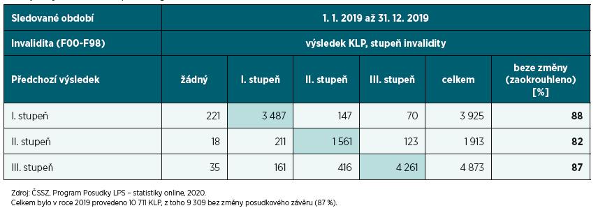 Počet pacientů léčených v ambulantních psychiatrických zařízeních podle vybraných diagnóz, pohlaví a věkových skupin a počet nově zjištěných onemocnění podle diagnóz za rok 2019