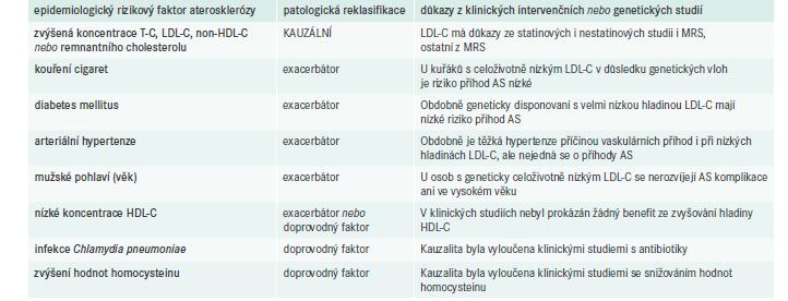 Etiopatogenetická klasifikace rizikových faktorů aterosklerózy. Upraveno podle [12]