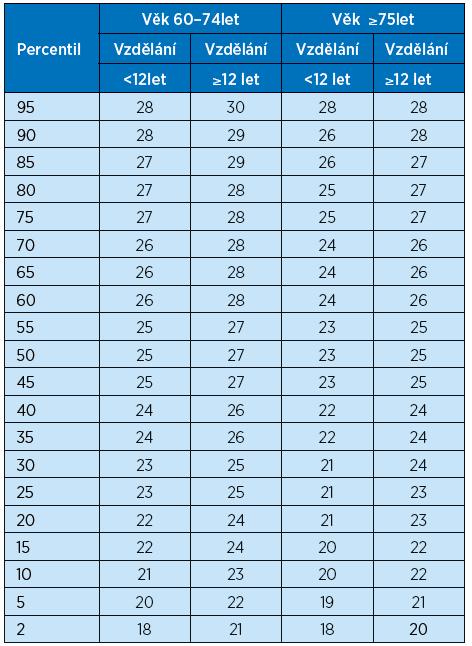 Percentilová tabulka pro skóry MoCA podle věků a vzdělání