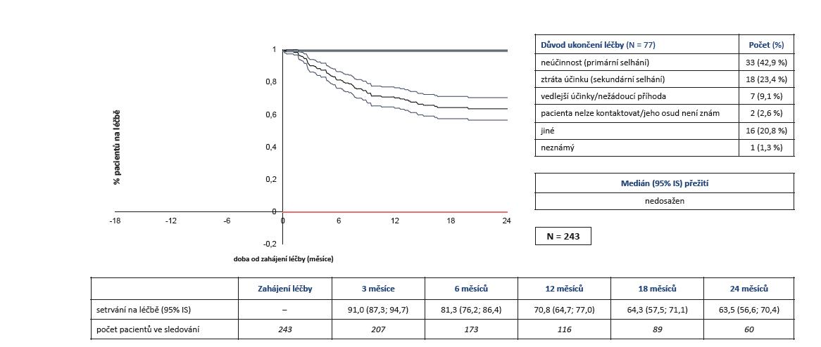 Účinnost léčby secukinumabem (Cosentyx®): setrvání na léčbě