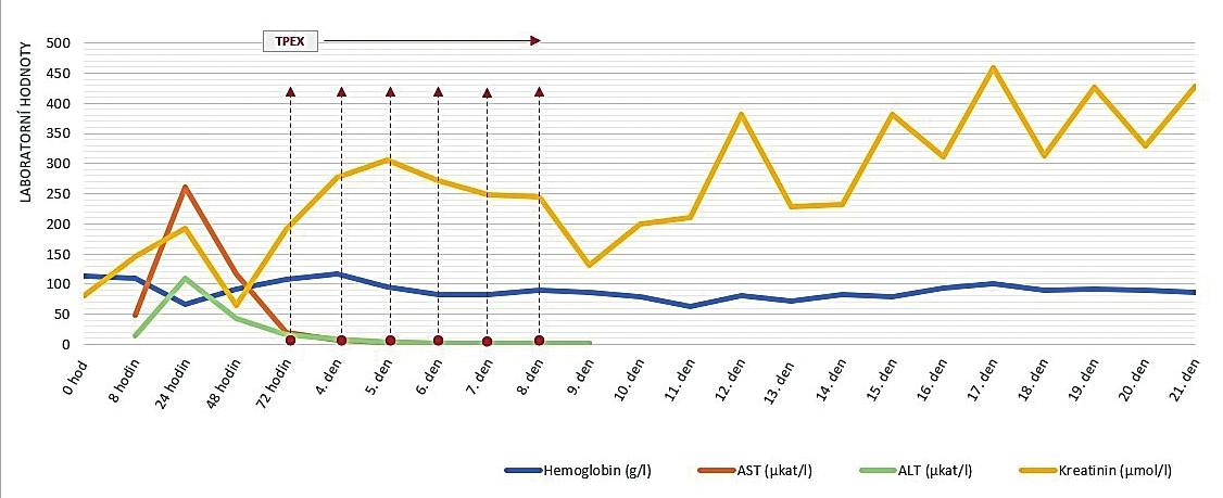 Vývoj množství hemoglobinu, ALT, AST a kreatininu s vyznačenými TPEX