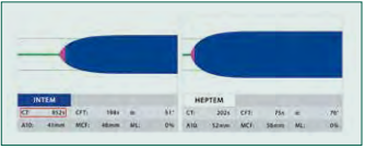 Vliv heparinu: Provedený test INTEM s patologicky prodlouženým parametrem CT (červený rámeček, normální hodnoty 100–240 s) značí jednak deficit koagulačních faktorů, ale může znamenat též vliv heparinu. K odlišení je proveden test HEPTEM s heparinázou. Normalizace parametru CTHEPTEM potvrzuje vliv heparinu a v terapii tak přichází v úvahu protamin. Pokud je tento parametr patologický, je nutné substituovat koagulační faktory