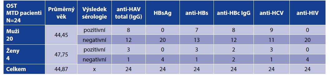 Výsledky sérologie pacientů před zahájením OST MTD<br> Table 1. Serology results of patients before initiation of OST with MTD