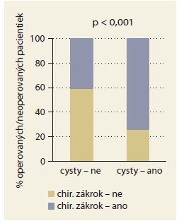 Výskyt ovariálnych cýst v súvislosti s chirurgickou intervenciou.<br>
