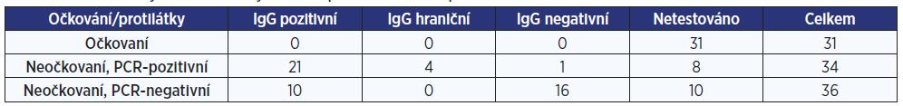 Počet očkovaných a neočkovaných osob s protilátkami a bez protilátek na klinice A