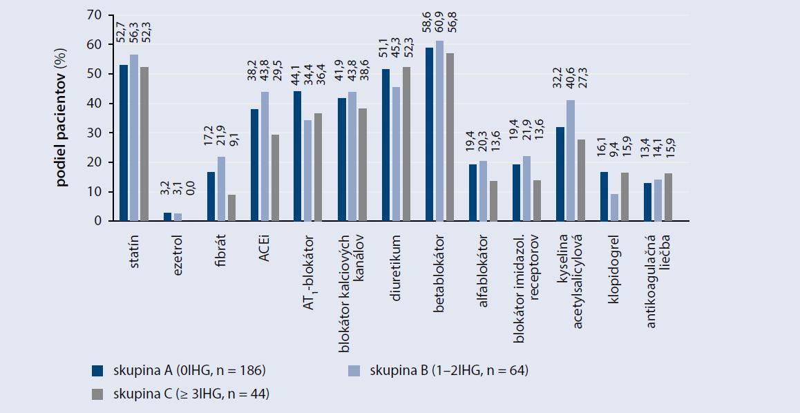 Antidiabetická liečba u pacientov s DM2T rozdelených podľa výskytu hypoglykémie < 3,9 mmol/l za mesiac na podklade SMBG
