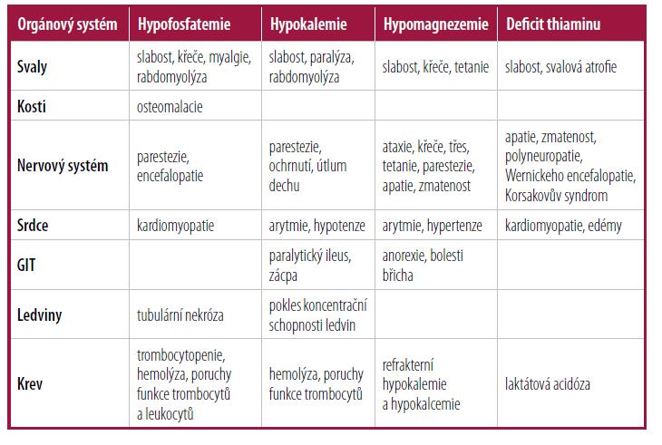 Spektrum klinických příznaků refeeding syndromu