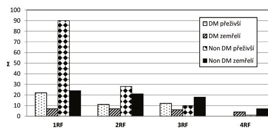 Absolutní počet rizikových faktorů podle přežití a přítomnosti diabetu mellitu