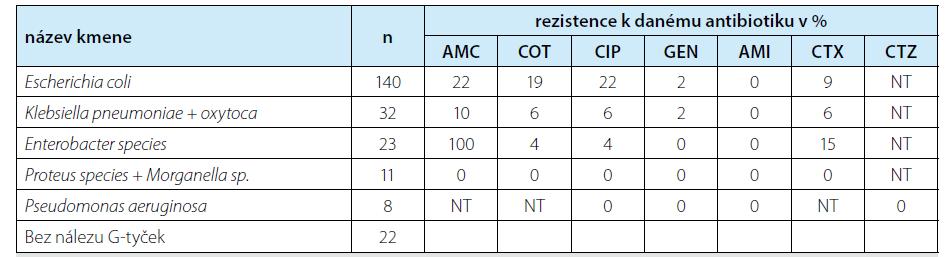 Kultivované bakteriální kmeny a procento rezistence k testovaným antibiotikům<br> Tab. 1. Cultured bacterial strains and numbers of resistances