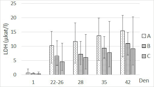 Závislosti hladiny LDH na době skladování v podskupinách. Spočítáno jako aritmetický průměr s rozmezím minimální a maximální změřené hodnoty