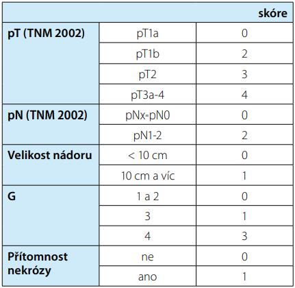 SSIGN skóre<b> Tab. 2. SSIGN score