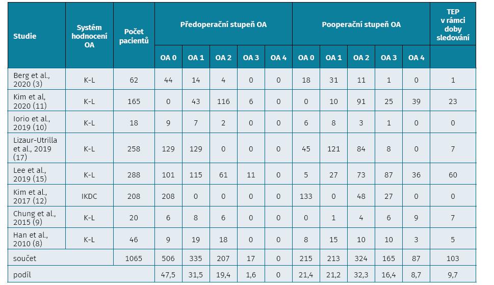 Radiologické zhodnocení stupně osteoartrózy (OA) před APM a na konci sledování