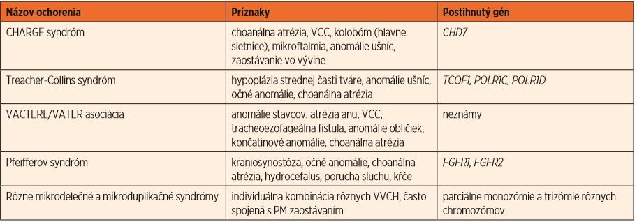Genetické ochorenia horných dýchacích ciest.