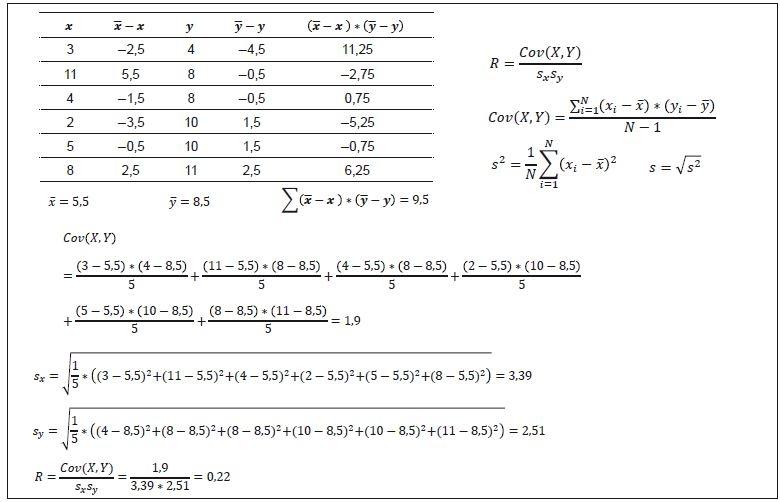 Příklad 1. Výpočet výběrového Pearsonova korelačního koeficientu.