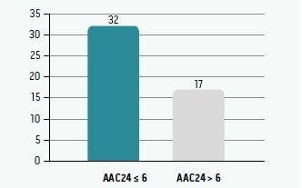 Rozsah kalcifikácií abdominálnej aorty podľa skóre AAC24