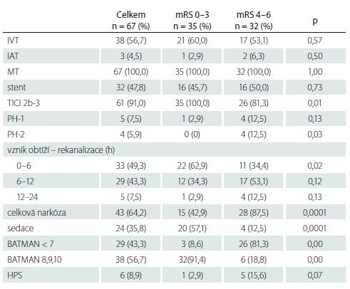 Způsob léčby, výsledná rekanalizace TICI 2b-3, čas od vzniku obtíží do rekanalizace, typ narkózy, BATMAN skóre u pacientů s dobrým a špatným klinickým výsledkem.