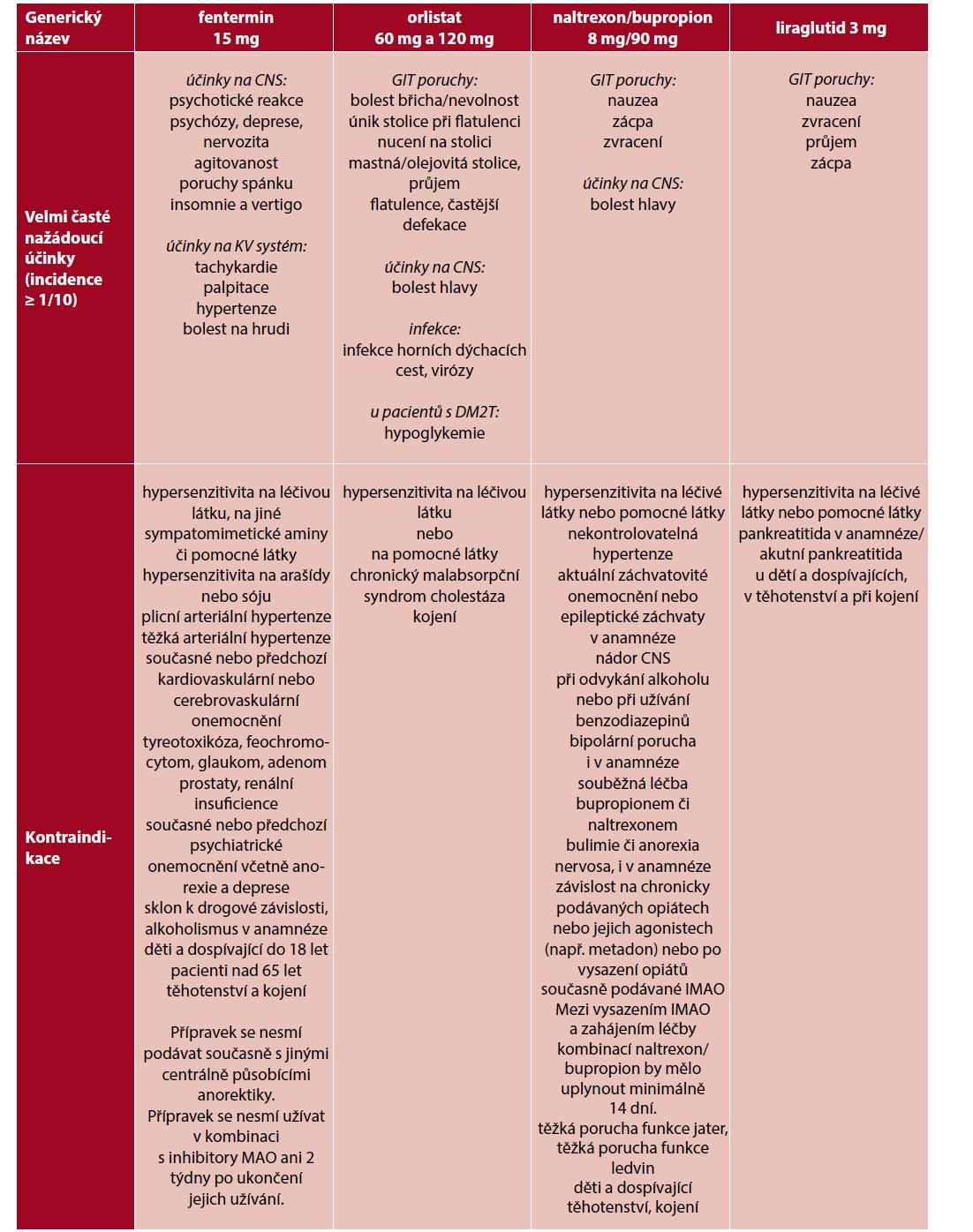 Přehled velmi častých nežádoucích účinků a kontraindikací antiobezitik schválených v České republice