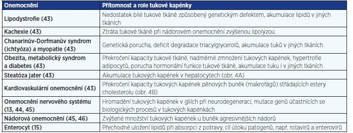 Patologické stavy asociované s dysfunkcí tukových kapének