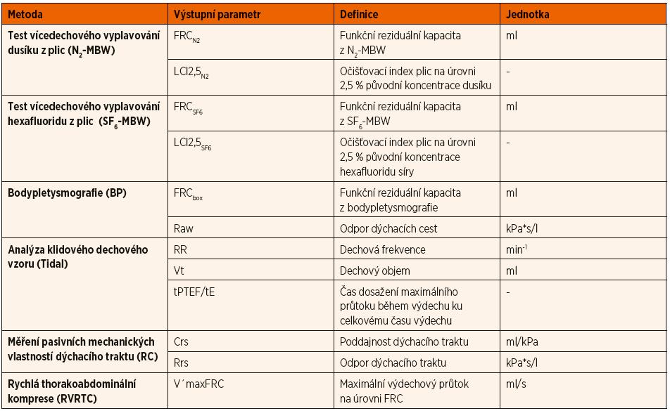 Přehled použitých metod vyšetření funkce plic včetně jejich výstupních parametrů a jednotek.