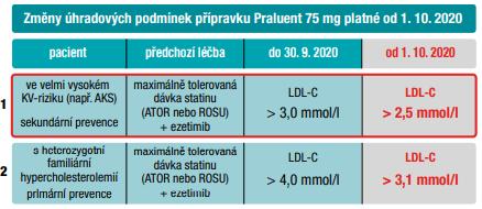 SUKL: Rozhodnutí o změně podmínek úhrady léčivého přípravku Praluent 75mg, F-CAU-003-02R/31.8.2018, Sp. zn.: SUKLS85942/2019, C. jedn. sukl209748/2020, ze dne 20.8.2020.