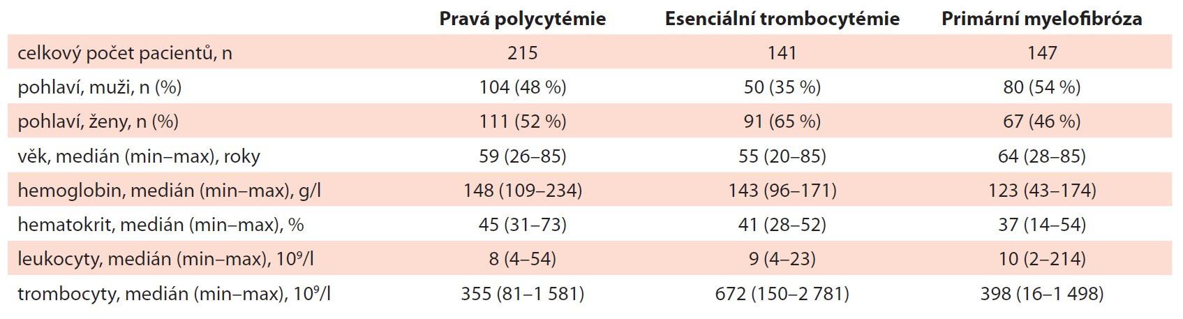 Základní charakteristika souboru pacientů s PV, ET a PMF v době diagnózy (n = 641).