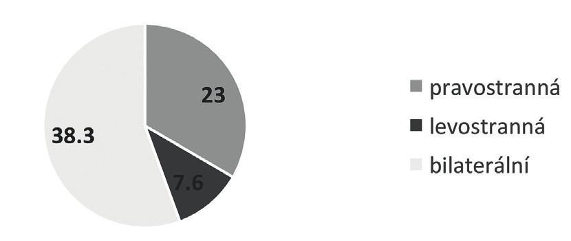 Avulze MLA u provorodiček (%)