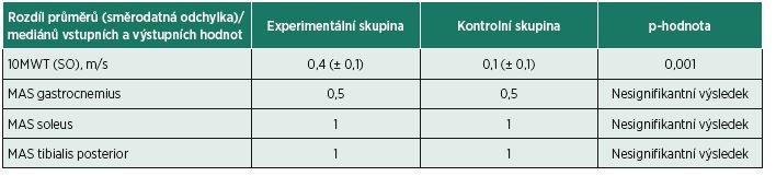 Statistické rozdíly v rychlosti chůze (10MWT) a spasticitě (MAS) mezi experimentální a kontrolní skupinou.