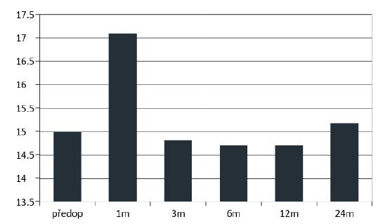 Průměrné předoperační a pooperační hodnoty nitroočního tlakuse statisticky významnou elevací v prvním měsíci po operaci